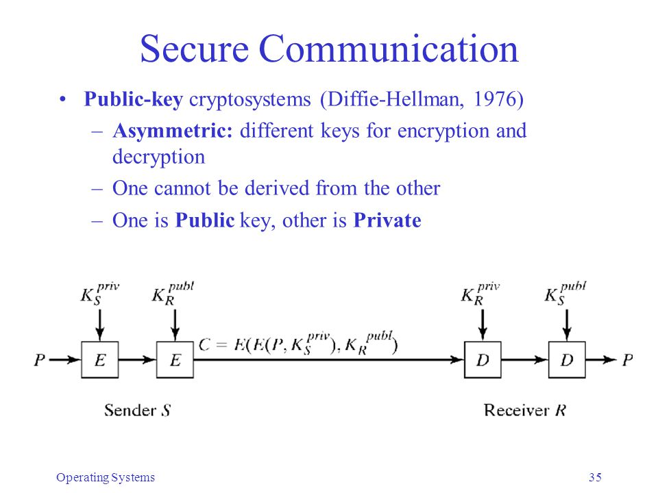 Secure Communication Public-key cryptosystems (Diffie-Hellman, 1976)