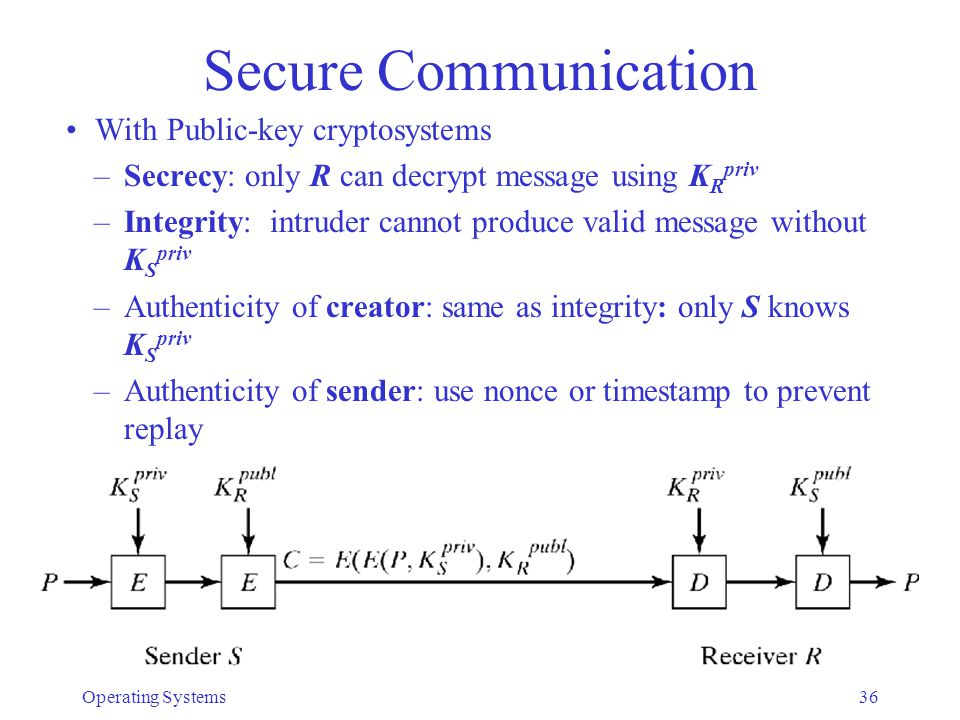 Secure Communication With Public-key cryptosystems