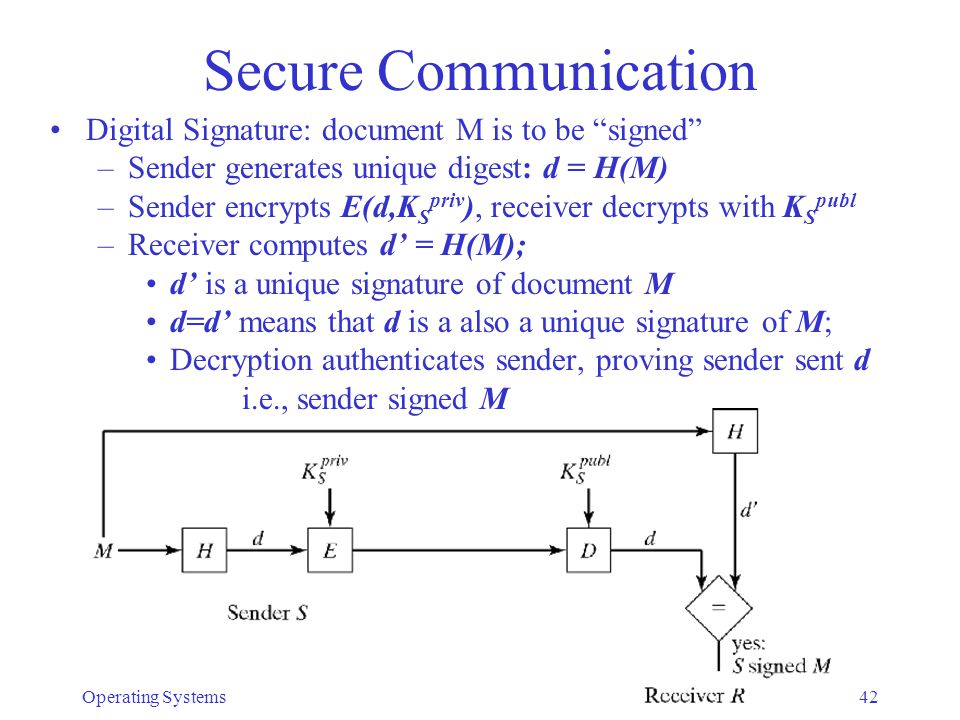 Secure Communication Digital Signature: document M is to be signed
