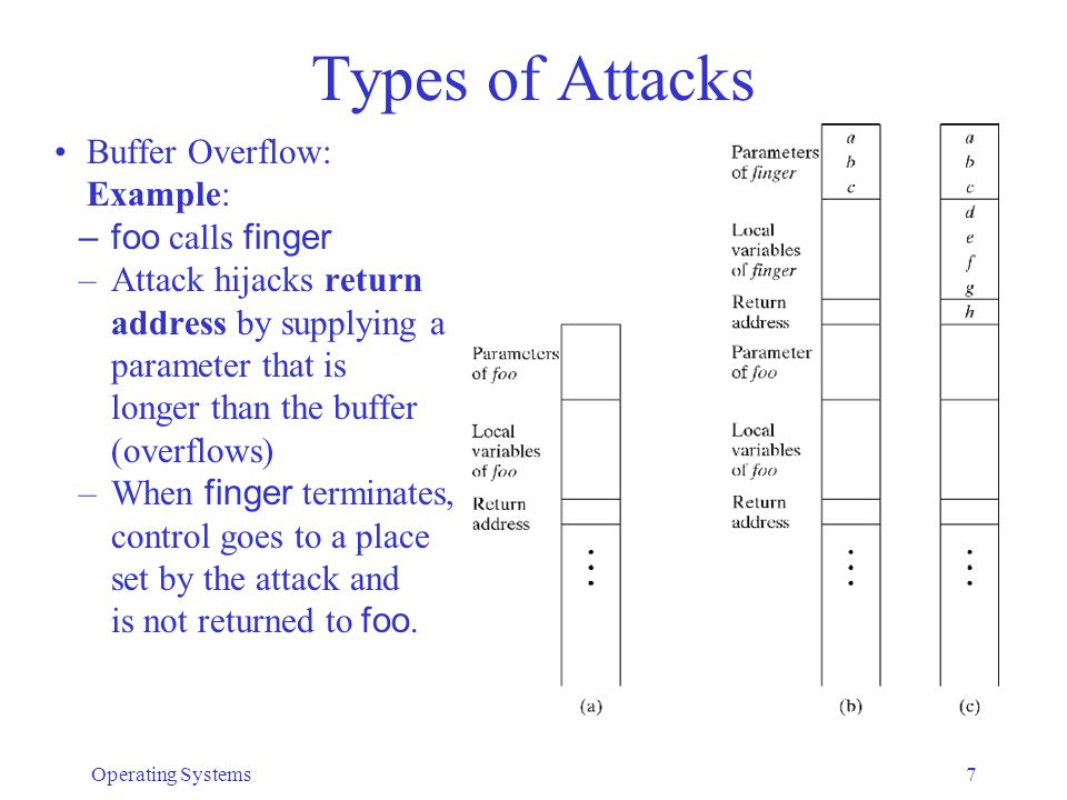 Types of Attacks Buffer Overflow: Example: foo calls finger
