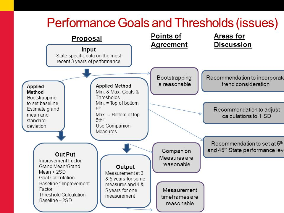 Performance Goals and Thresholds (issues)