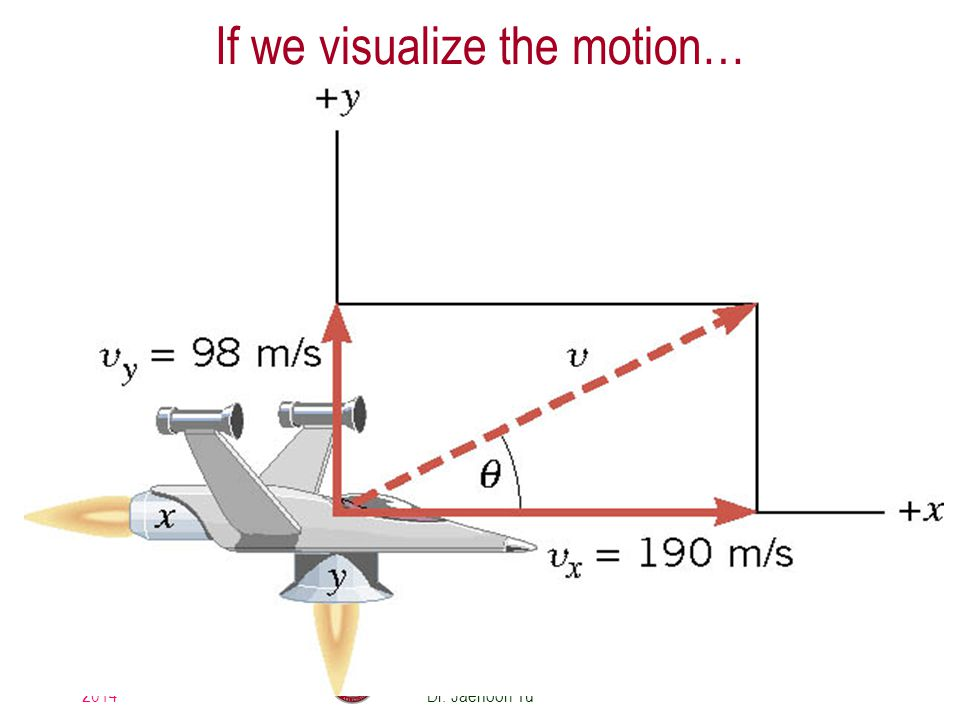 If we visualize the motion…