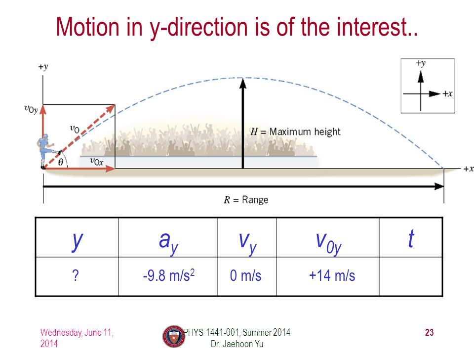Motion in y-direction is of the interest..