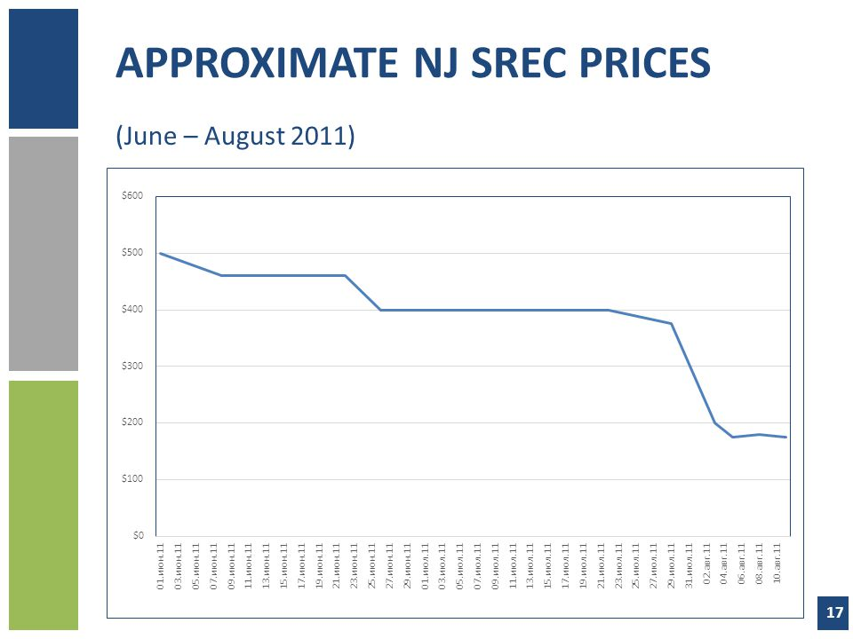 APPROXIMATE NJ SREC PRICES
