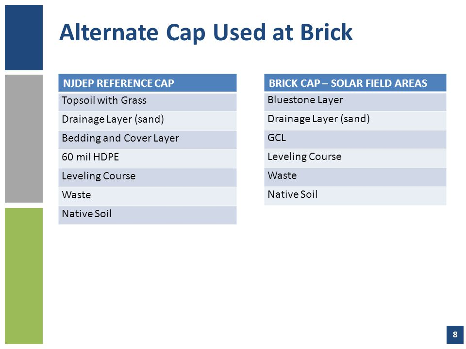 Alternate Cap Used at Brick