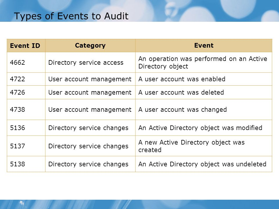 Types of Events to Audit