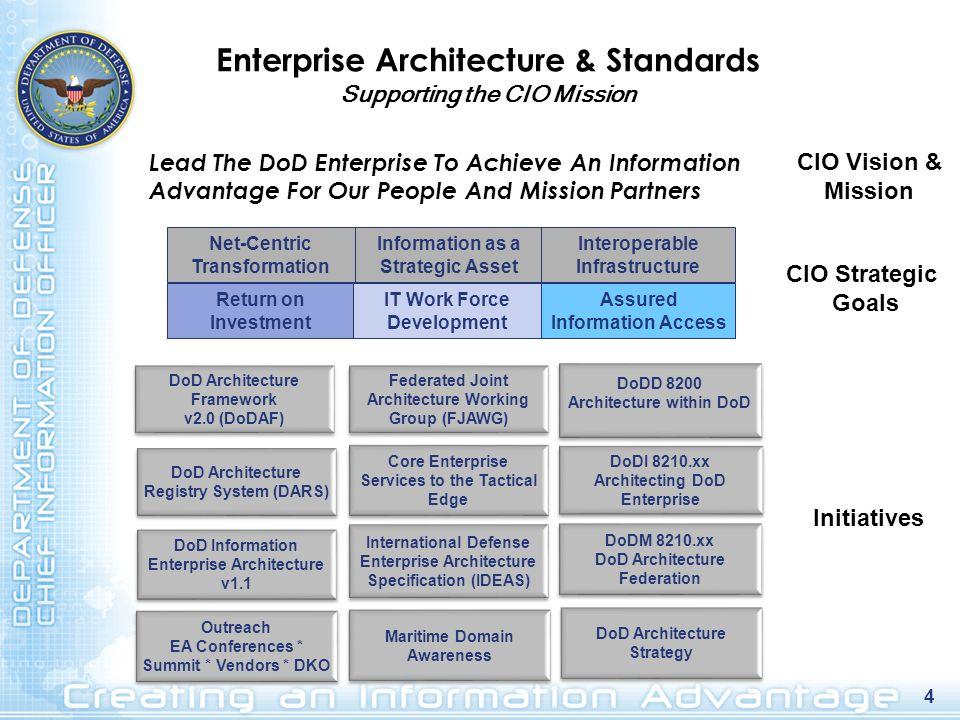 Enterprise Architecture & Standards Supporting the CIO Mission