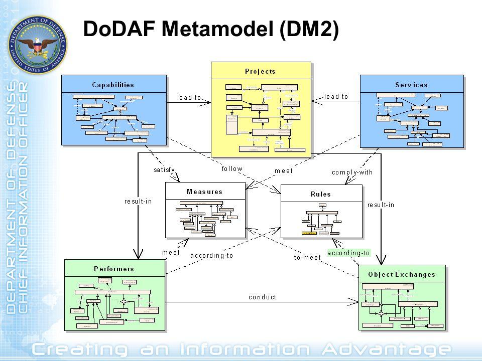 DoDAF Metamodel (DM2) 9