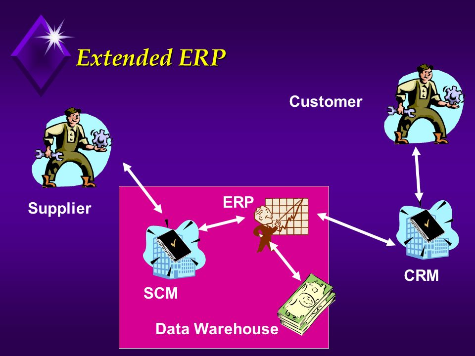 Extended ERP Customer ERP Supplier CRM SCM Data Warehouse