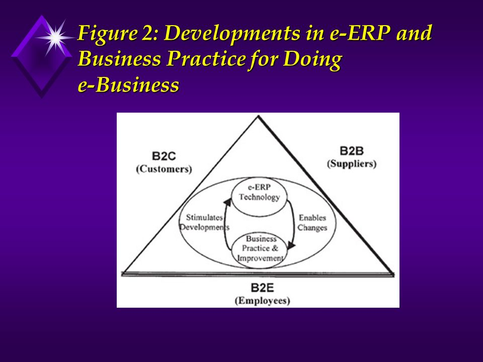 Figure 2: Developments in e-ERP and Business Practice for Doing e-Business