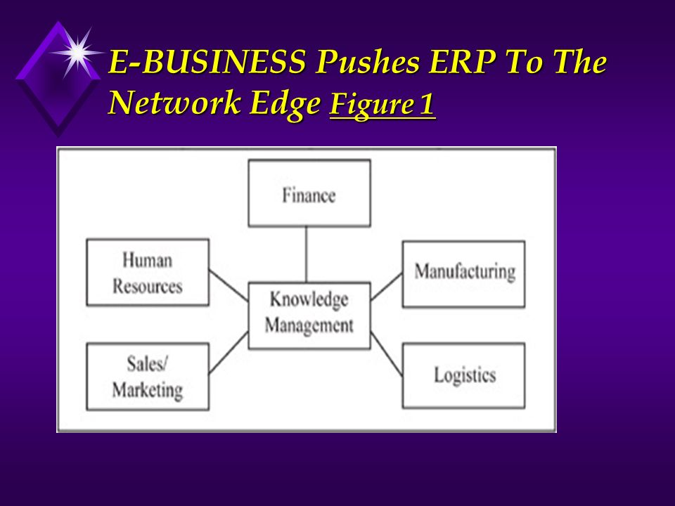 E-BUSINESS Pushes ERP To The Network Edge Figure 1