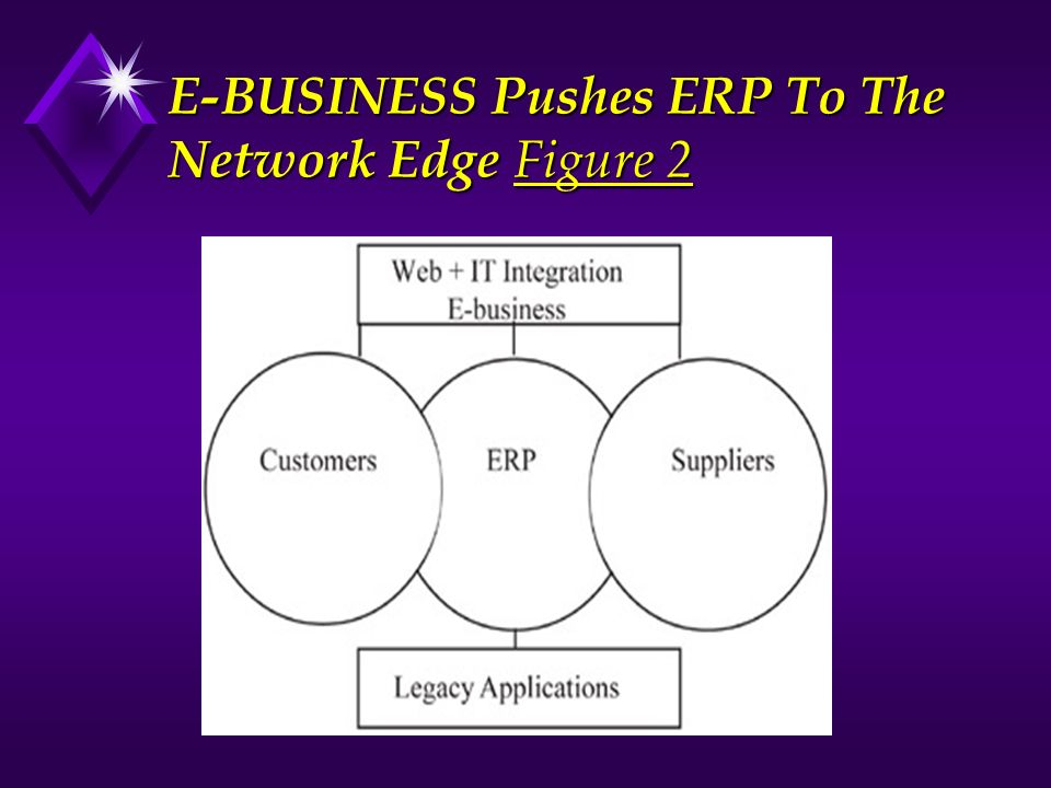 E-BUSINESS Pushes ERP To The Network Edge Figure 2