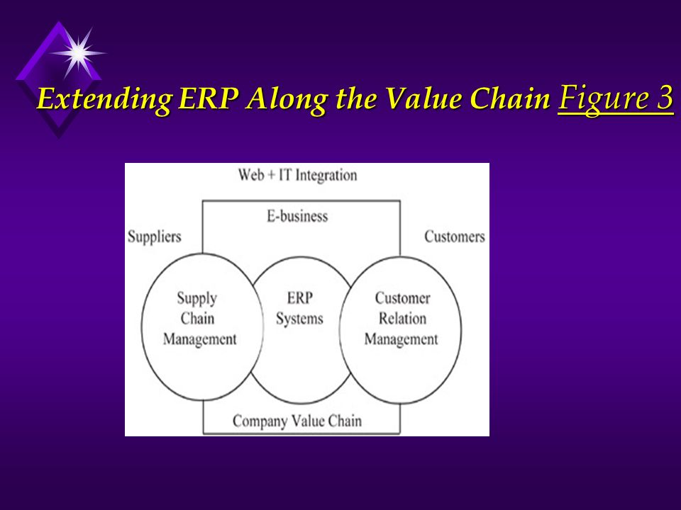 Extending ERP Along the Value Chain Figure 3