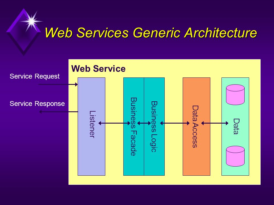 Web Services Generic Architecture