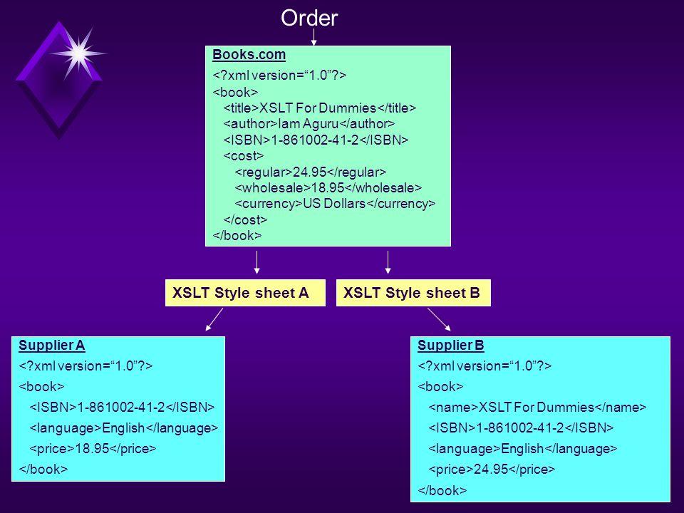 Order XSLT Style sheet A XSLT Style sheet B Books.com
