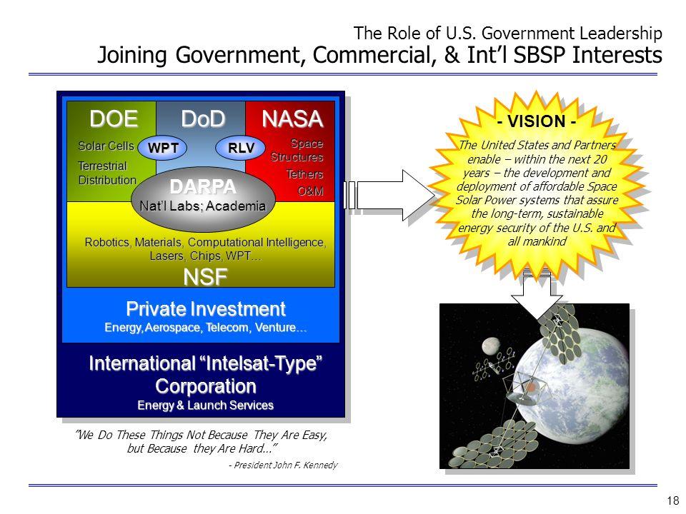 DOE DoD NASA NSF DARPA Private Investment