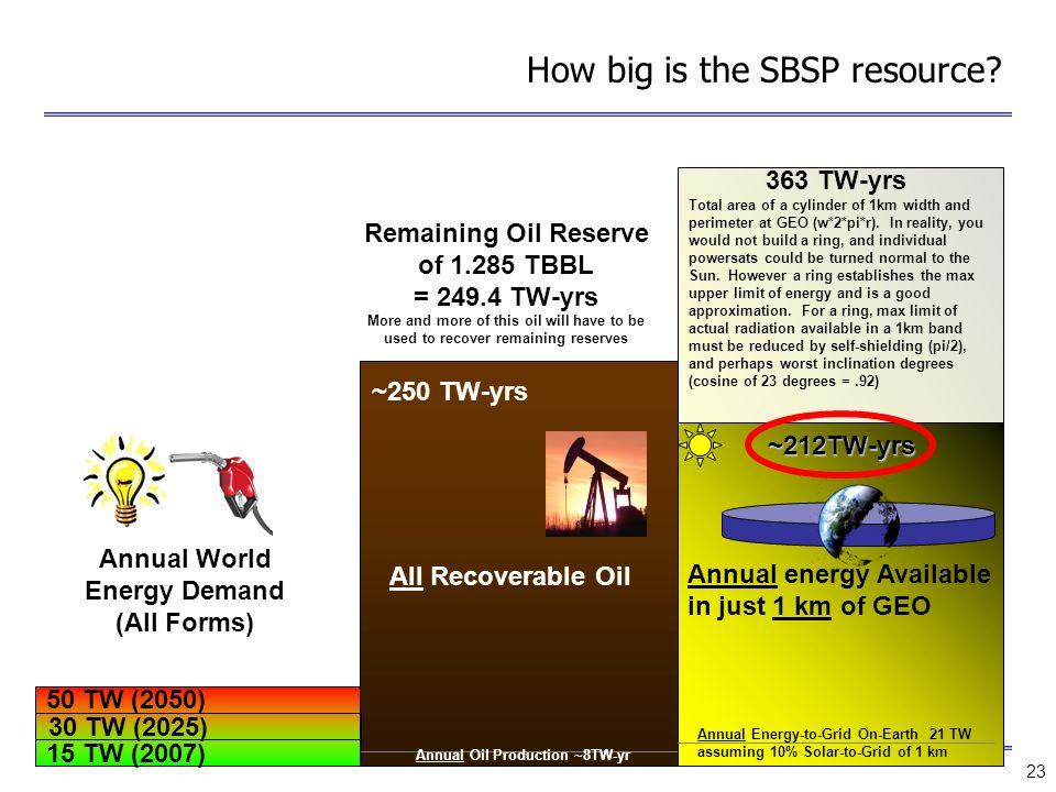 How big is the SBSP resource