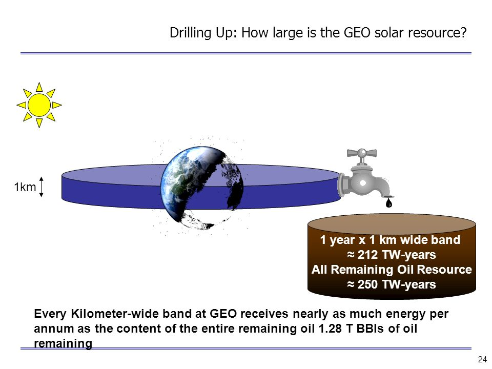 Drilling Up: How large is the GEO solar resource