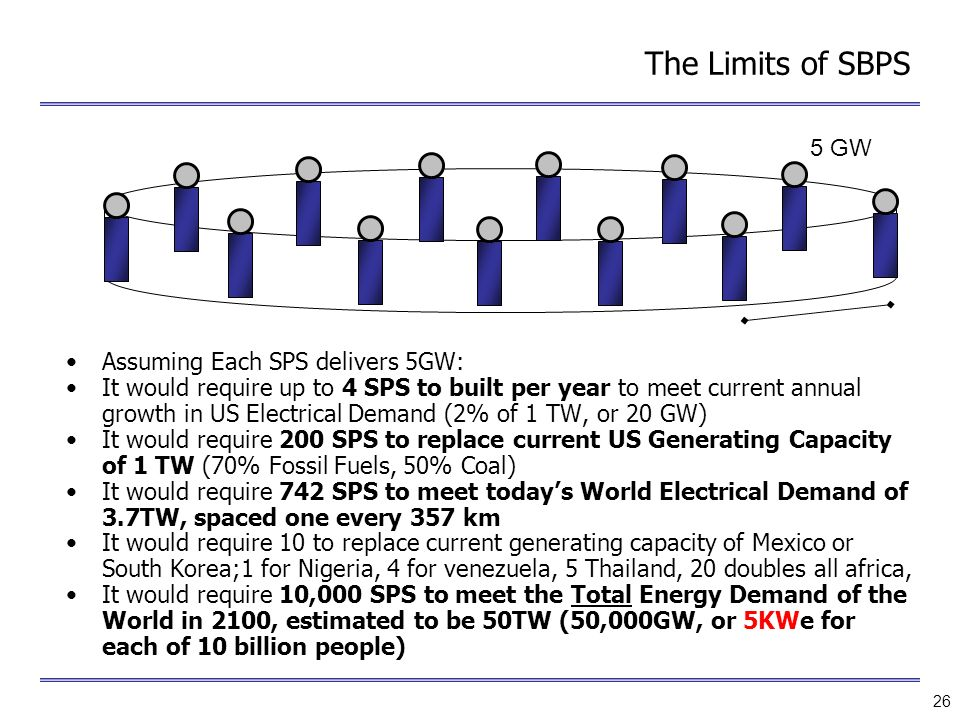 The Limits of SBPS 5 GW Assuming Each SPS delivers 5GW: