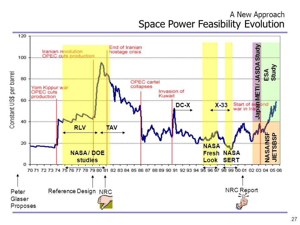 A New Approach Space Power Feasibility Evolution