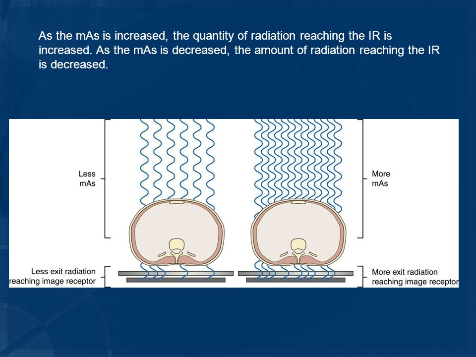 As the mAs is increased, the quantity of radiation reaching the IR is increased.