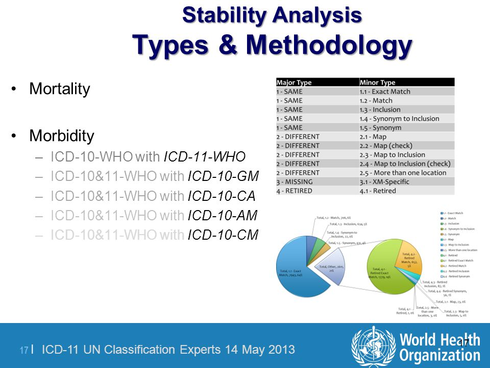 Stability Analysis Types & Methodology
