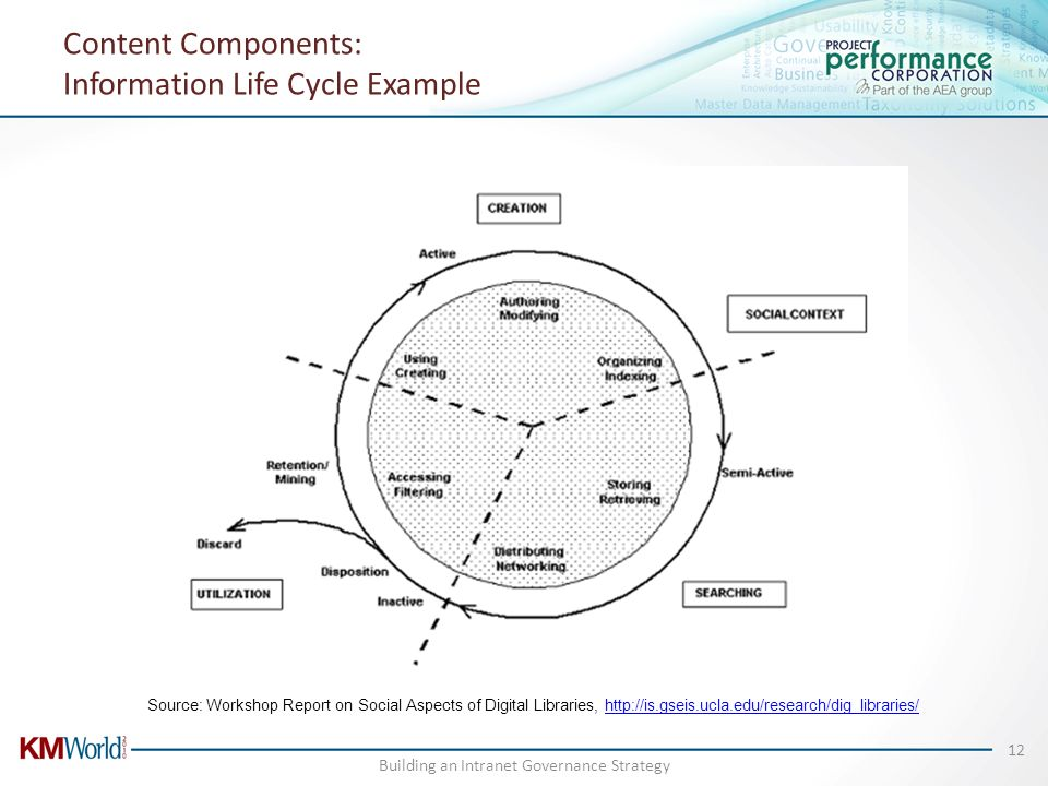 Content Components: Information Life Cycle Example