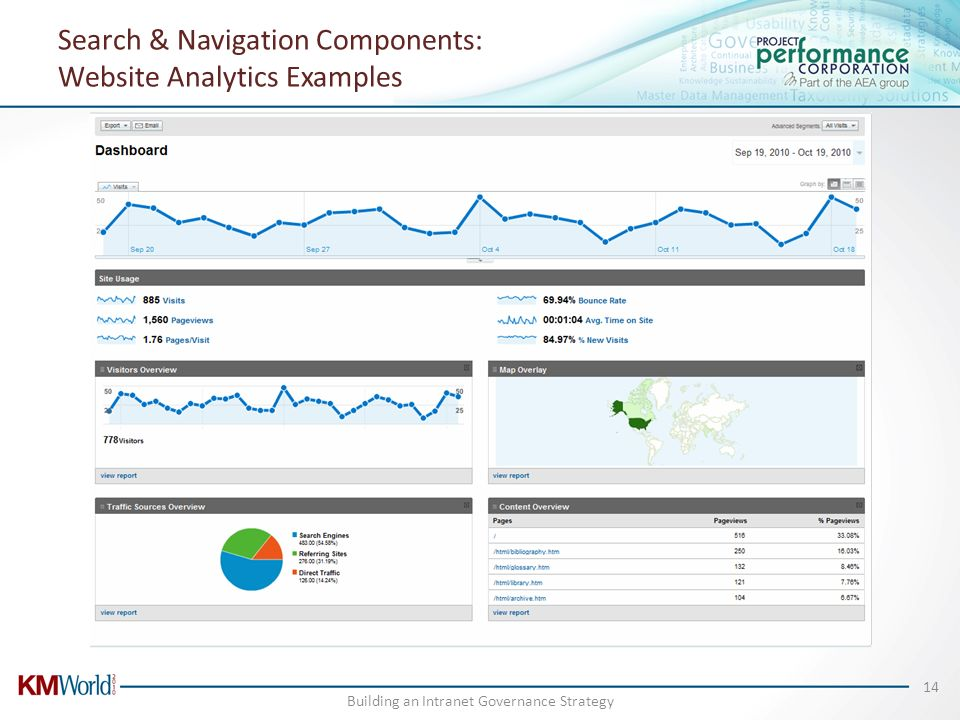 Search & Navigation Components: Website Analytics Examples