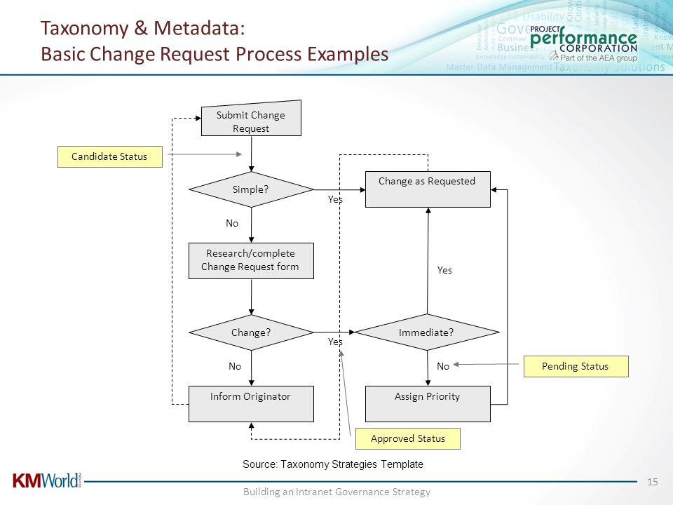 Taxonomy & Metadata: Basic Change Request Process Examples