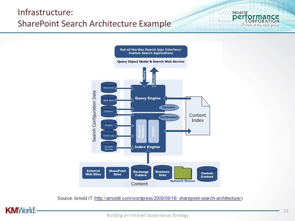 Infrastructure: SharePoint Search Architecture Example