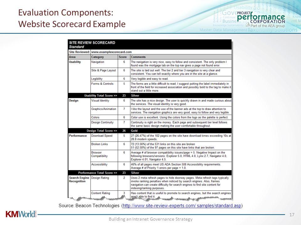 Evaluation Components: Website Scorecard Example