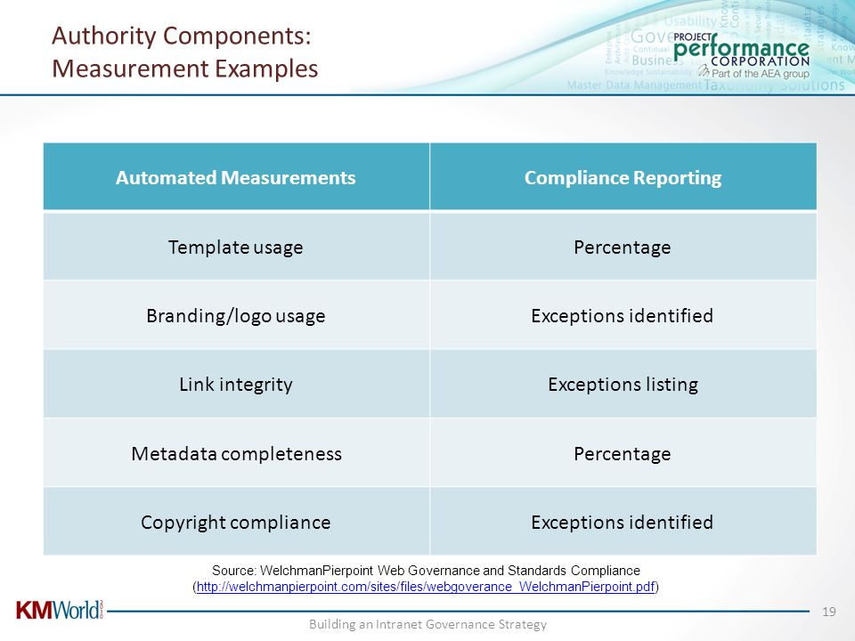 Authority Components: Measurement Examples