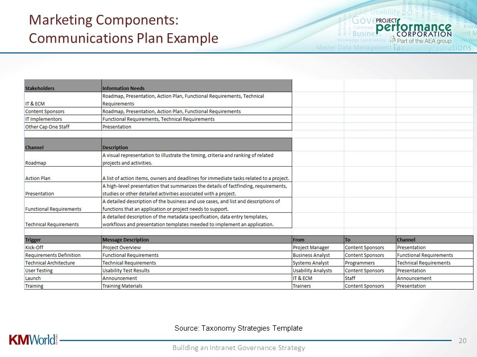 Marketing Components: Communications Plan Example