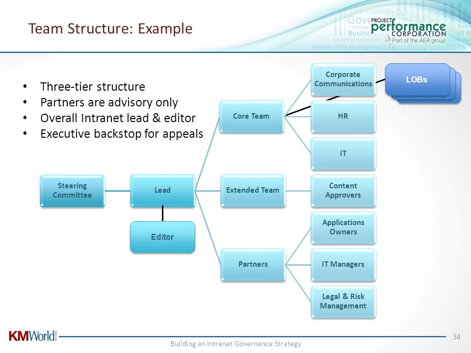 Team Structure: Example