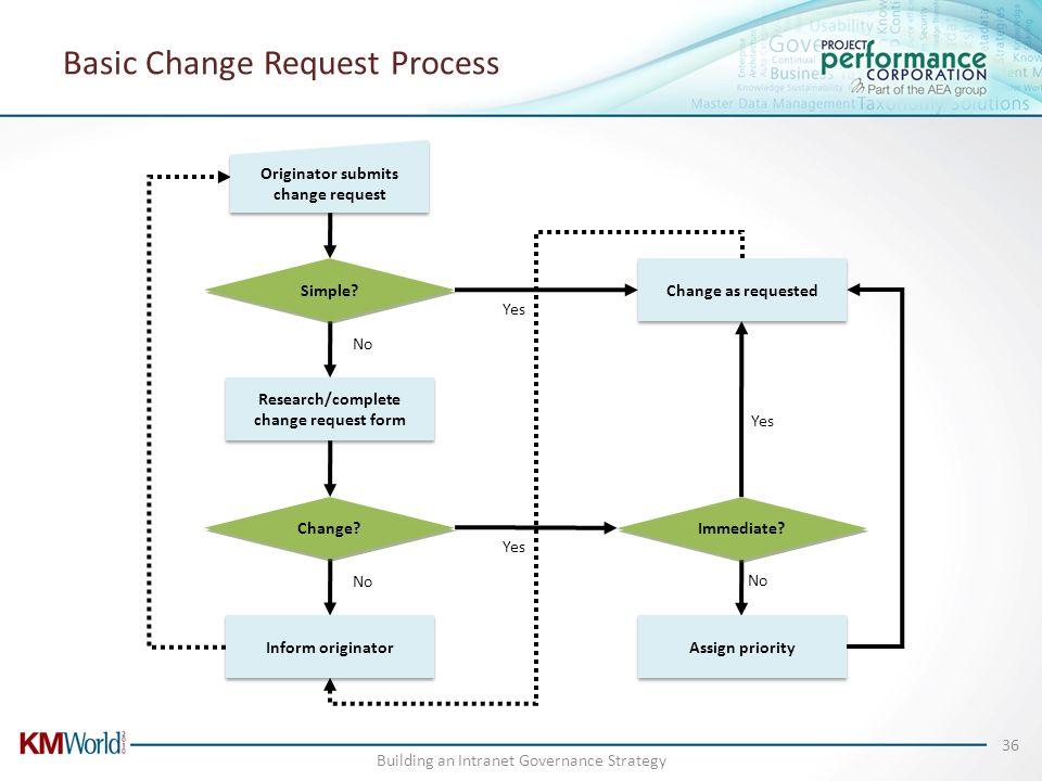 Basic Change Request Process