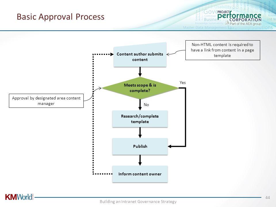 Basic Approval Process