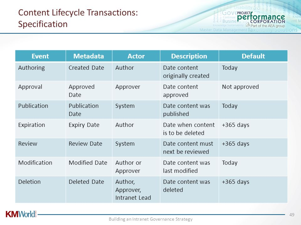 Content Lifecycle Transactions: Specification