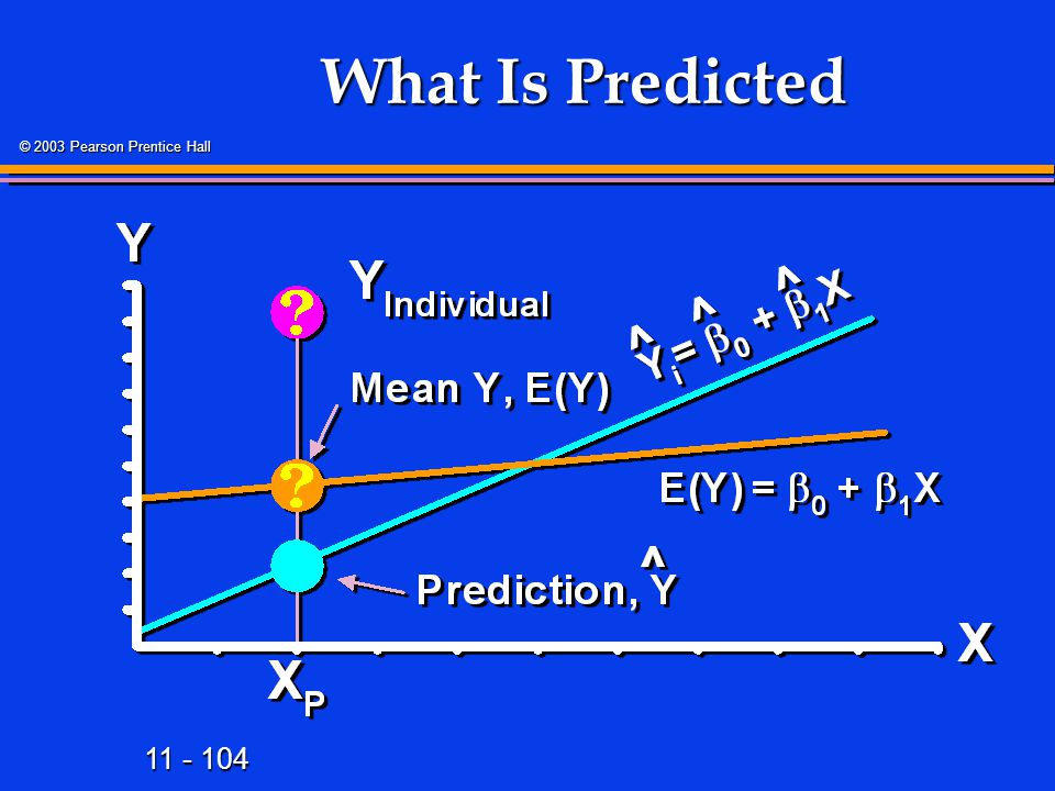 What Is Predicted 115