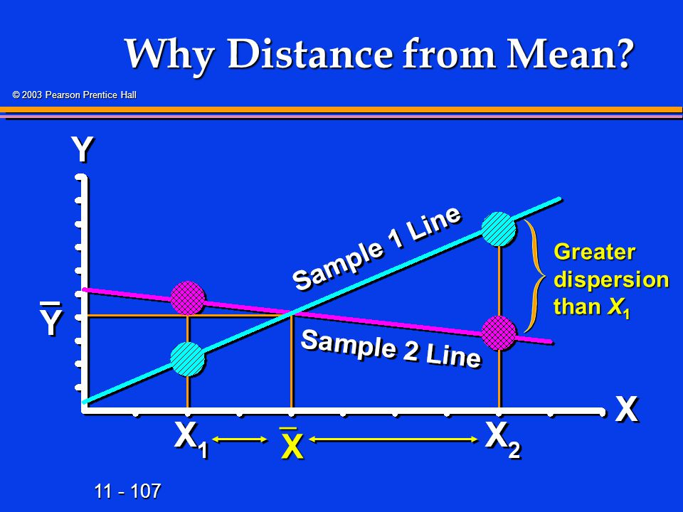 Why Distance from Mean X Greater dispersion than X1