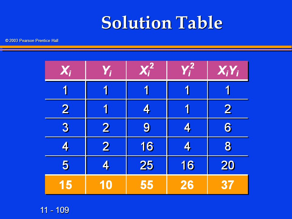 Solution Table 120