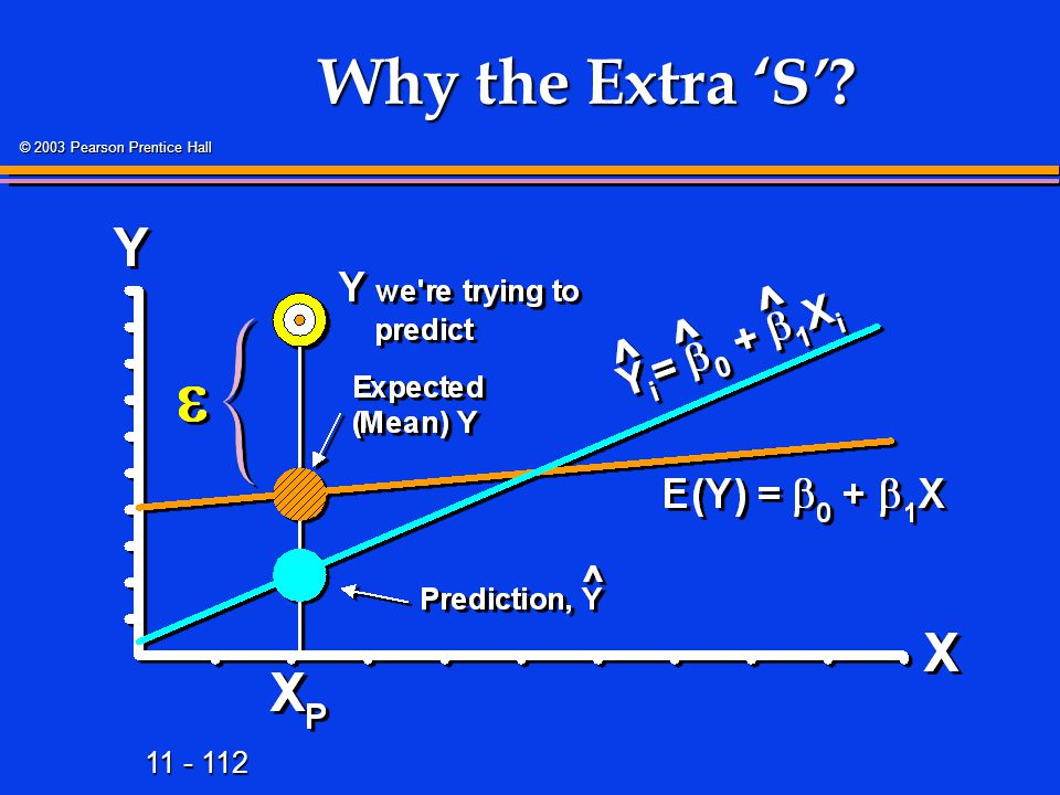 Why the Extra 'S' The error in predicting some future value of Y is the sum of 2 errors: 1. the error of estimating the mean Y, E(Y|X)