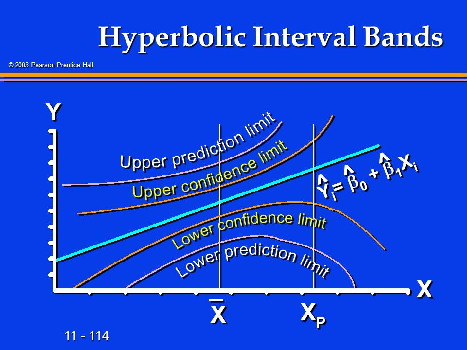 Hyperbolic Interval Bands