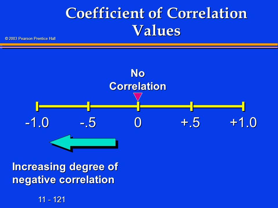 Coefficient of Correlation Values