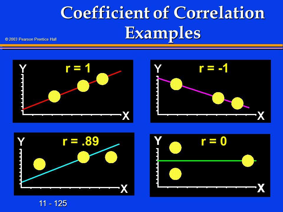 Coefficient of Correlation Examples