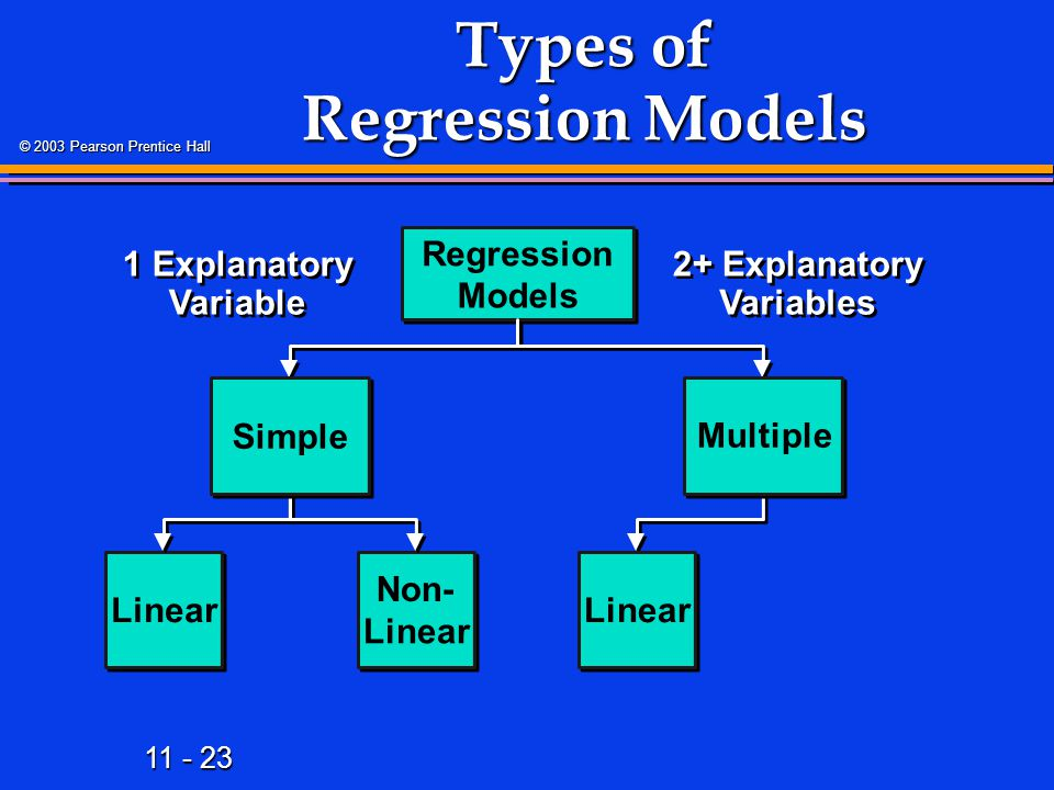 Types of Regression Models