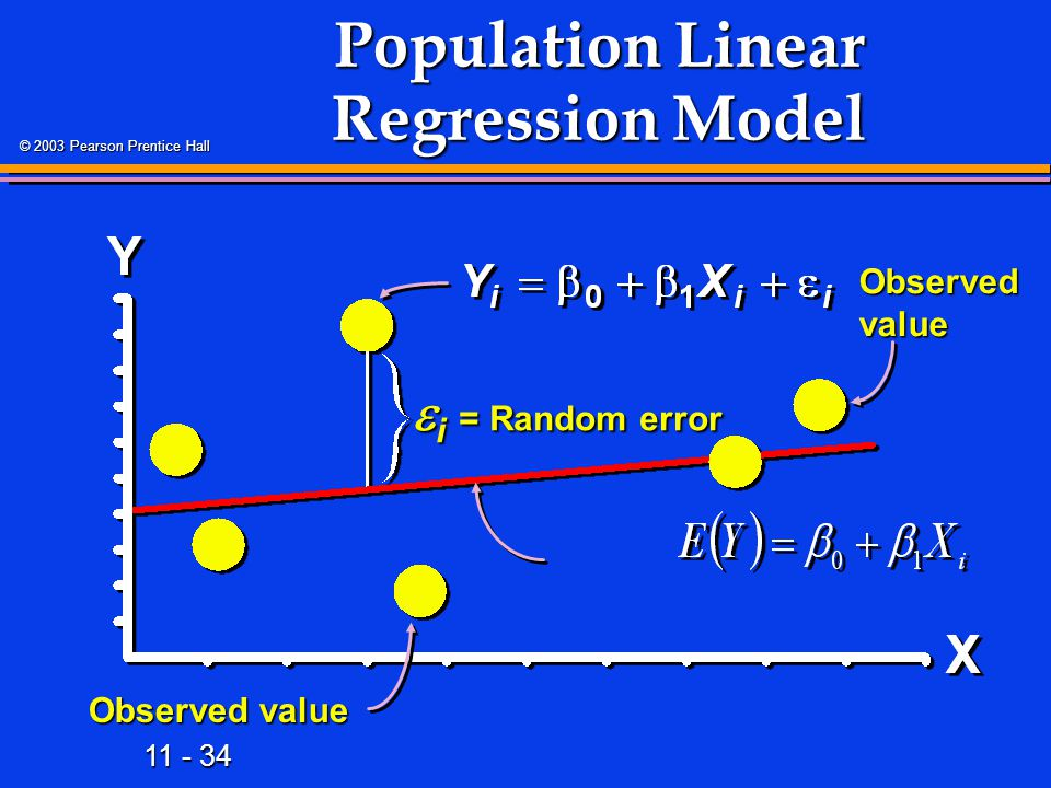 Population Linear Regression Model