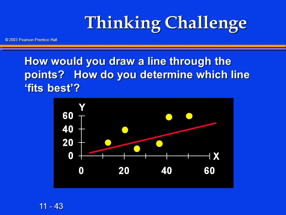 Thinking Challenge How would you draw a line through the points How do you determine which line 'fits best'
