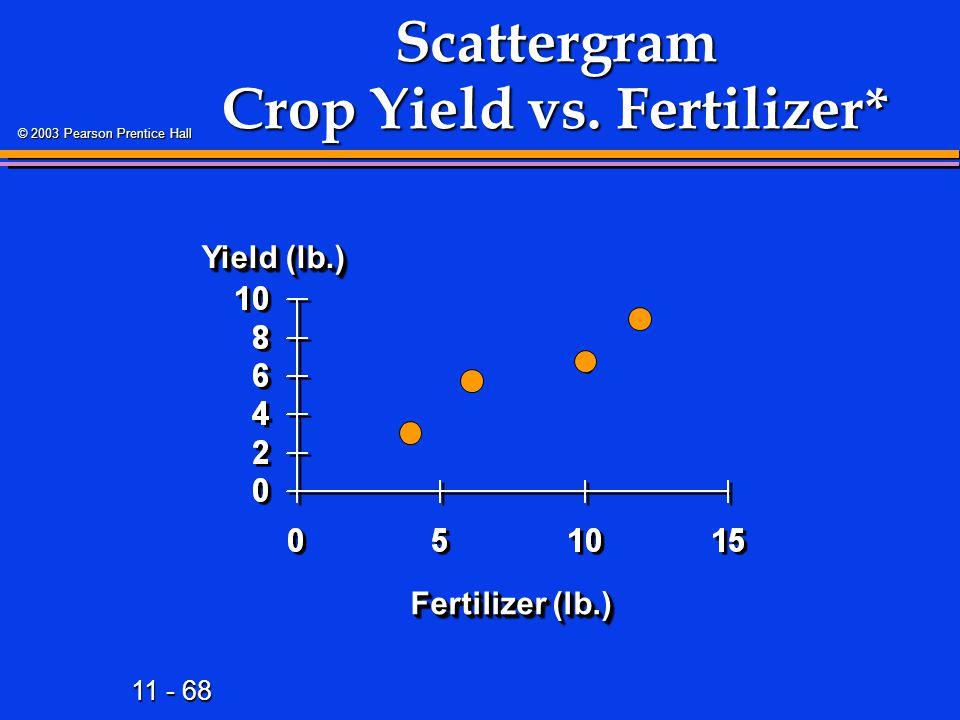 Scattergram Crop Yield vs. Fertilizer*