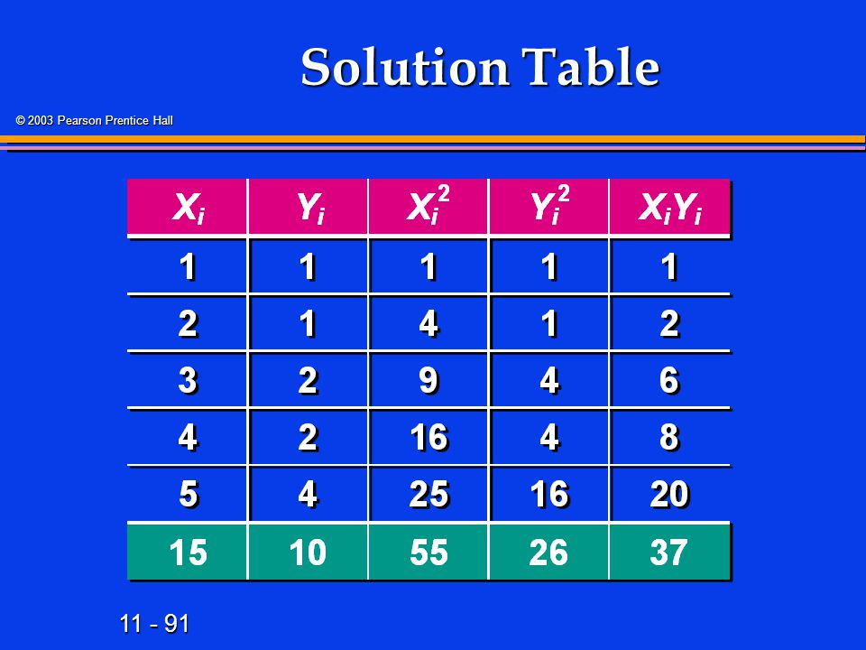 Solution Table 108