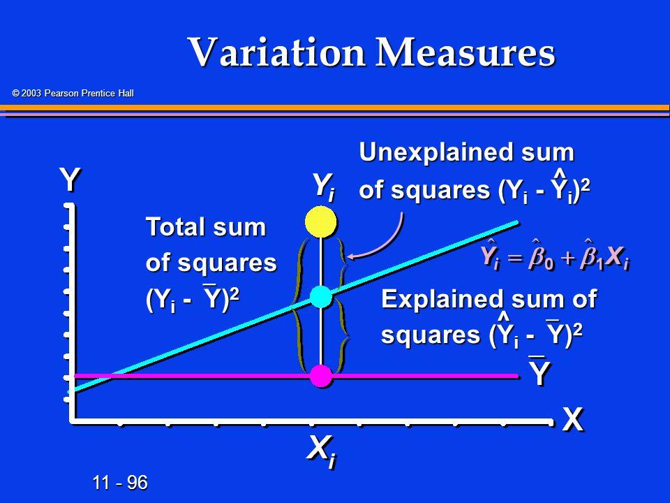 Variation Measures Yi Unexplained sum of squares (Yi -Yi)2 ^